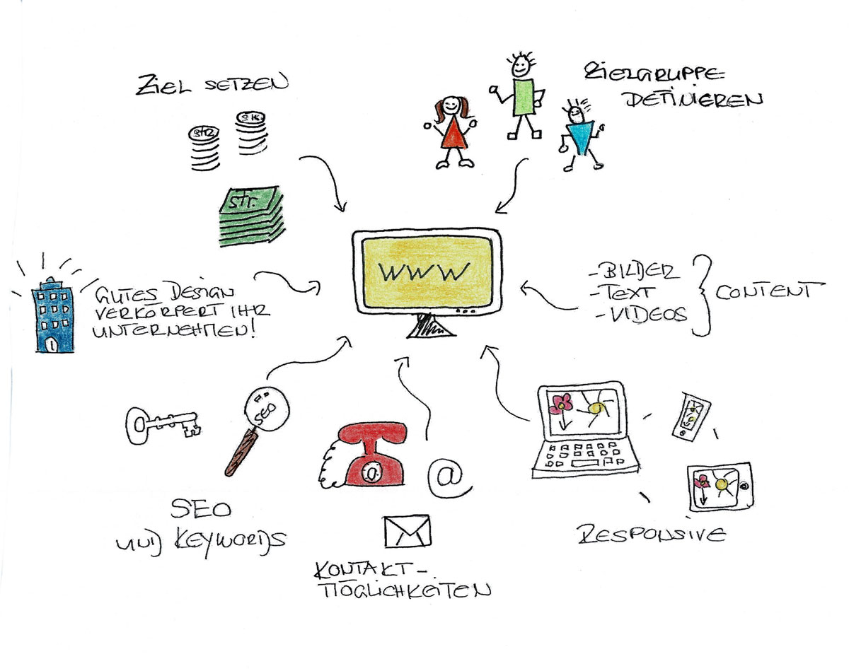 Umfassendes Online-Marketing mit System. Sketchnote